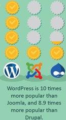 Wordpress Popularity