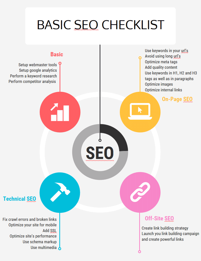 SEO Checklist for 2019